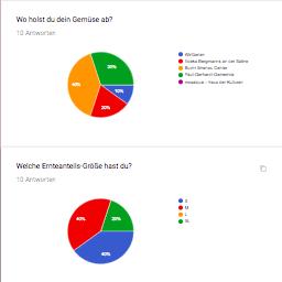 Mitglieder- und Ernteumfrage online WirGarten Open Social Franchise Netzwerk